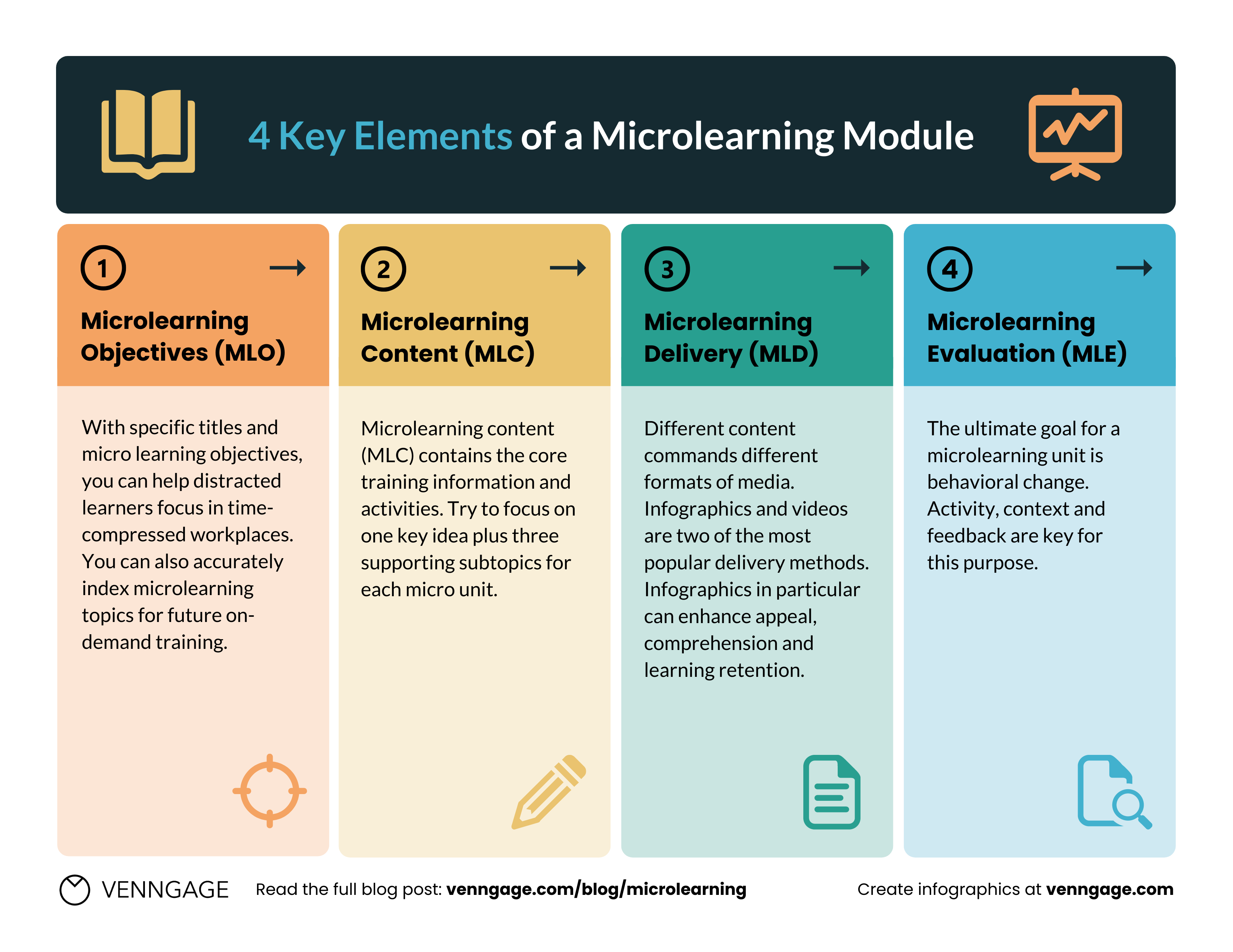 Key elements of a microlearning module