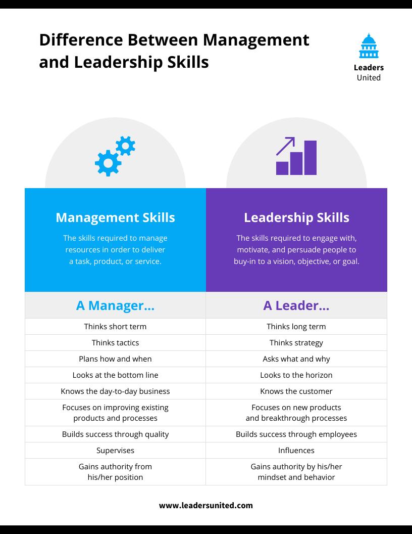 Training materials management vs leadership skills