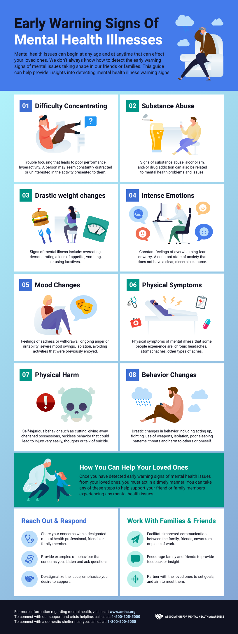 Mental Health Illnesses infographic template