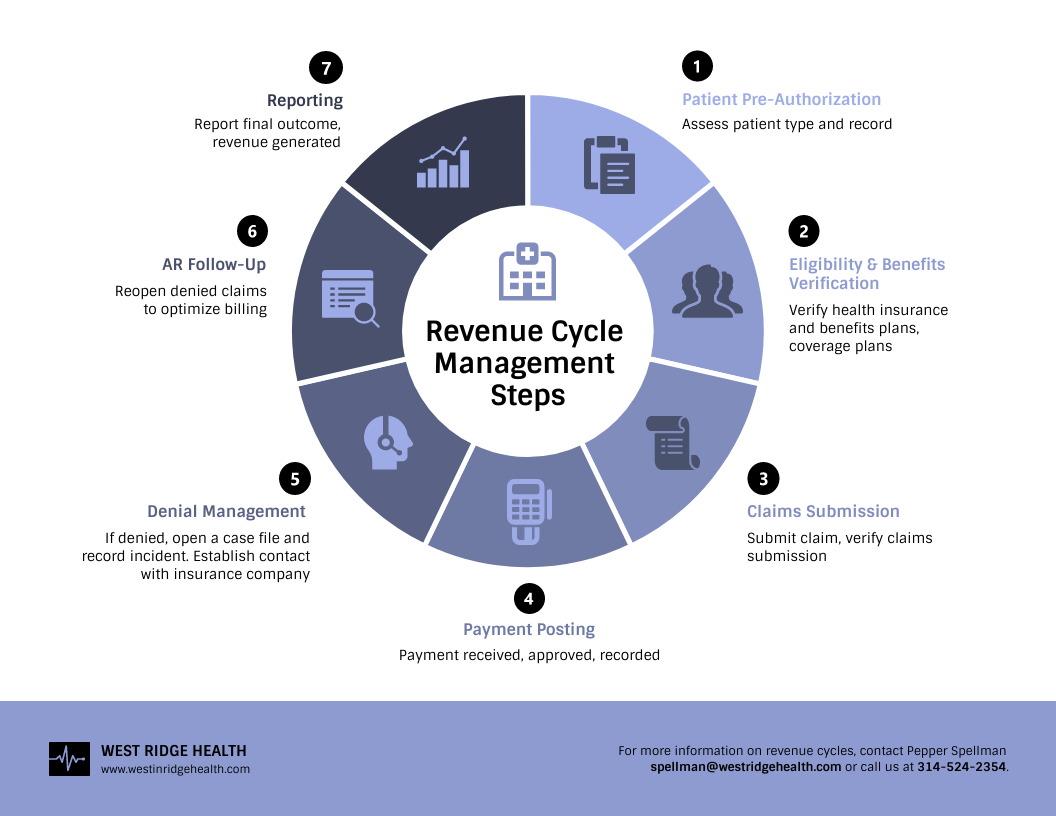 Revenue Cycle Healthcare Infographic Template