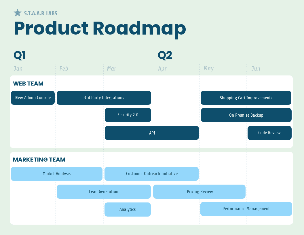 Soft product roadmap infographic template