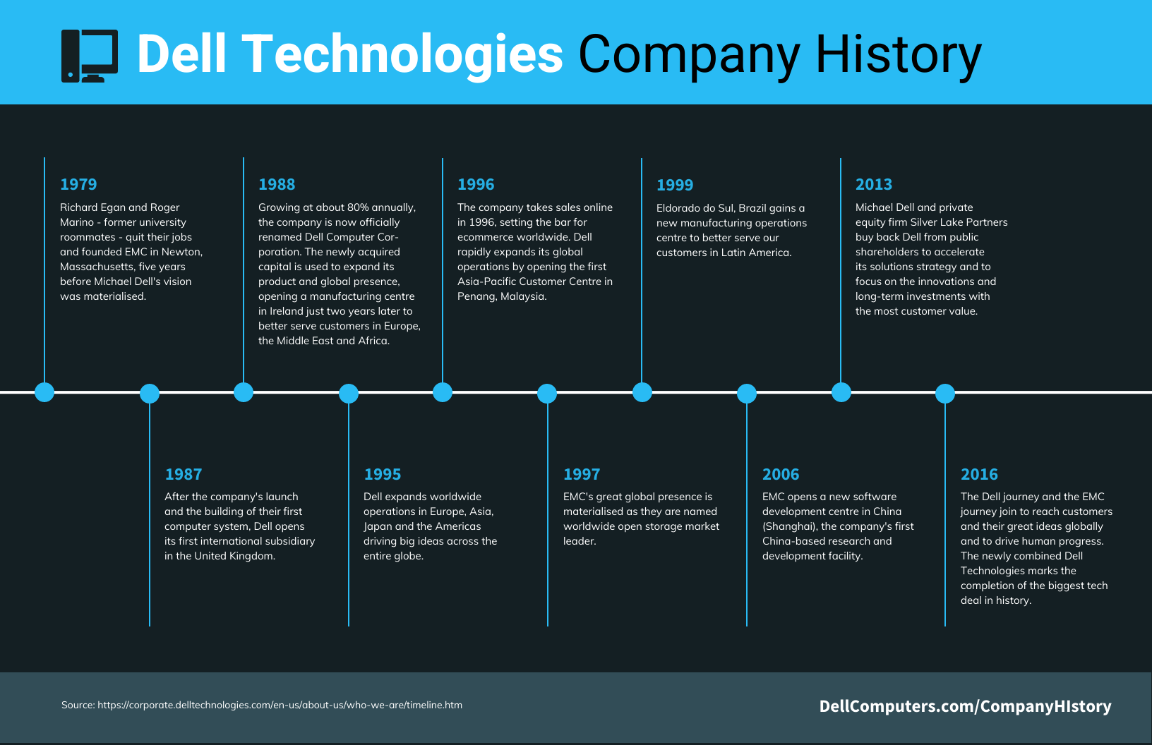company history timeline infographic template