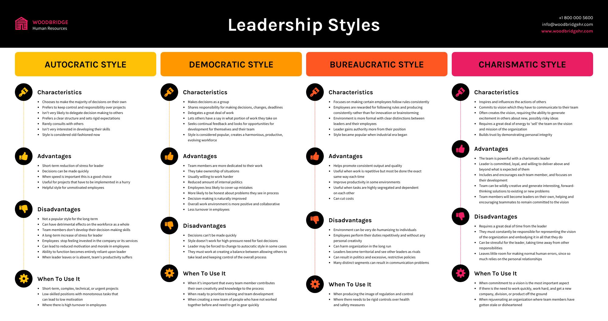 Training materials leadership style