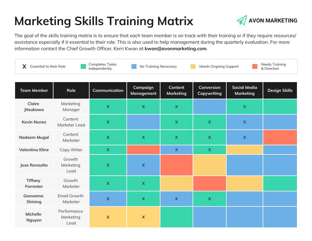 Training materials marketing skills matrix