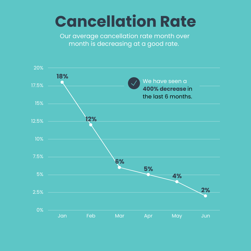 data storytelling cancellation rate