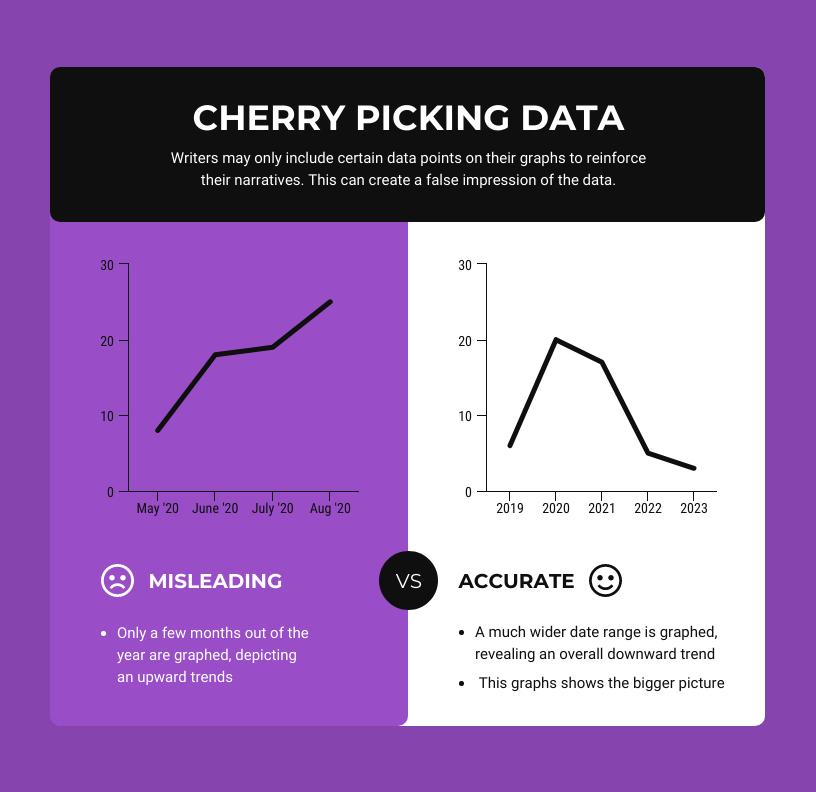 Data Storytelling Cherry Picking Data Misleading Data