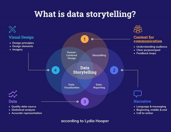 Data Storytelling Definition