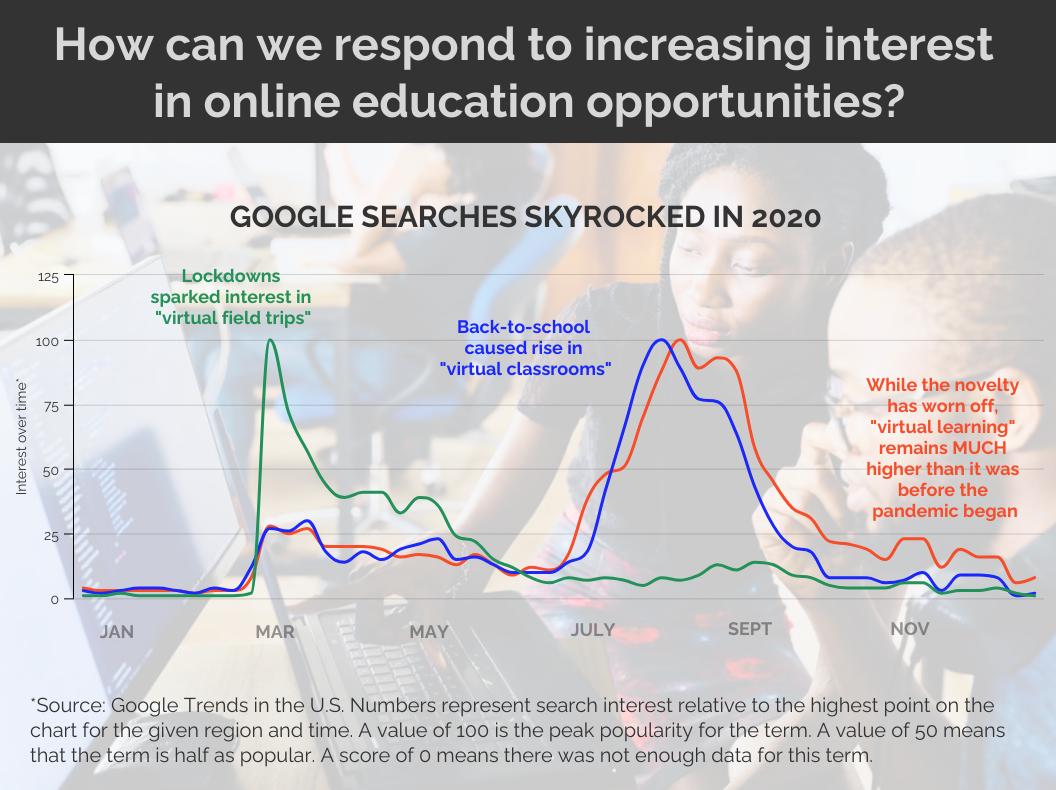 data storytelling interest in online education opportunities
