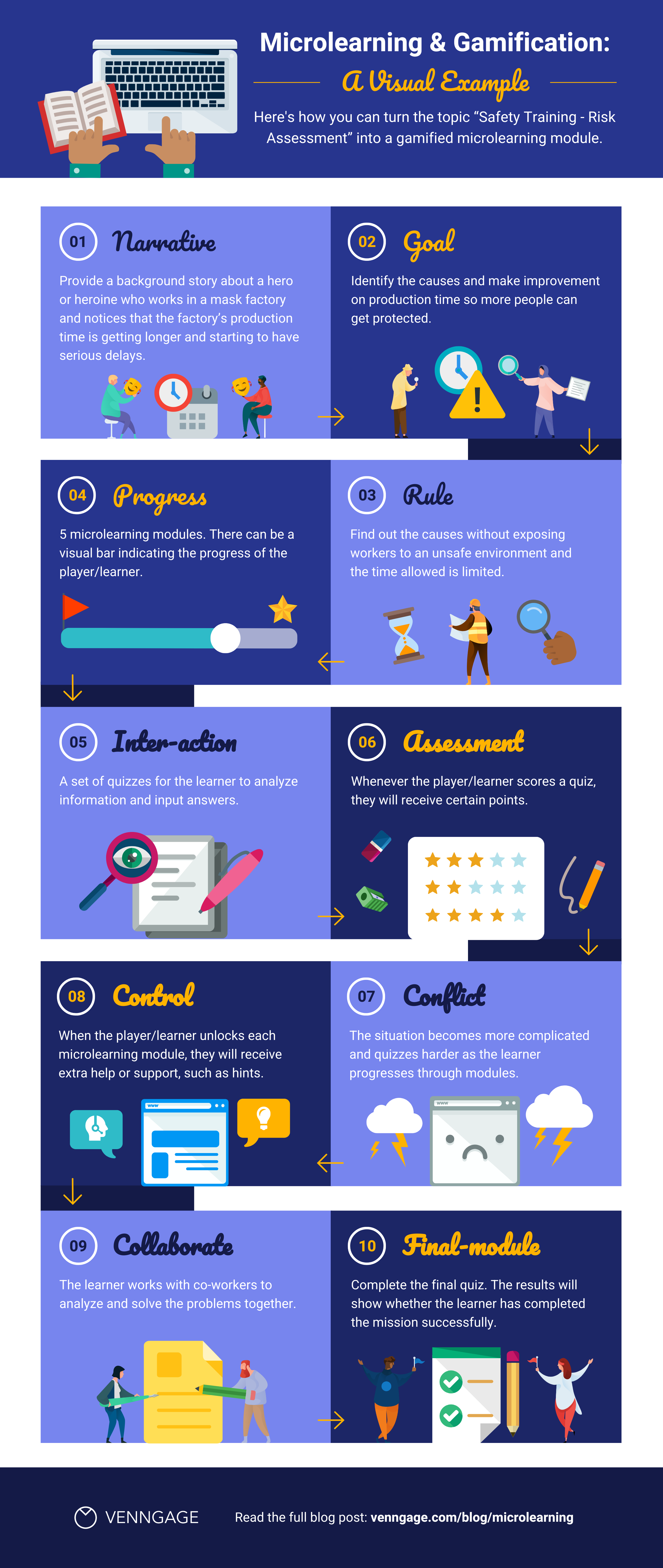 microlearning and gamification