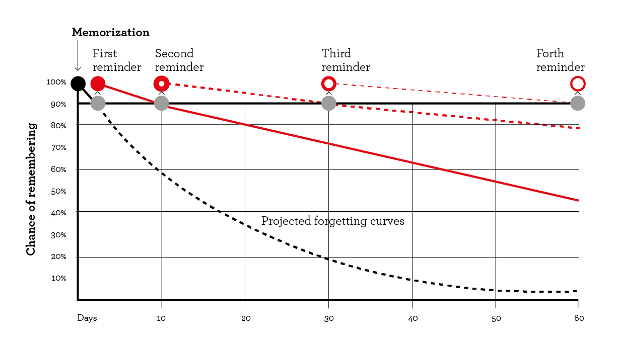projected forgetting curves - microlearning