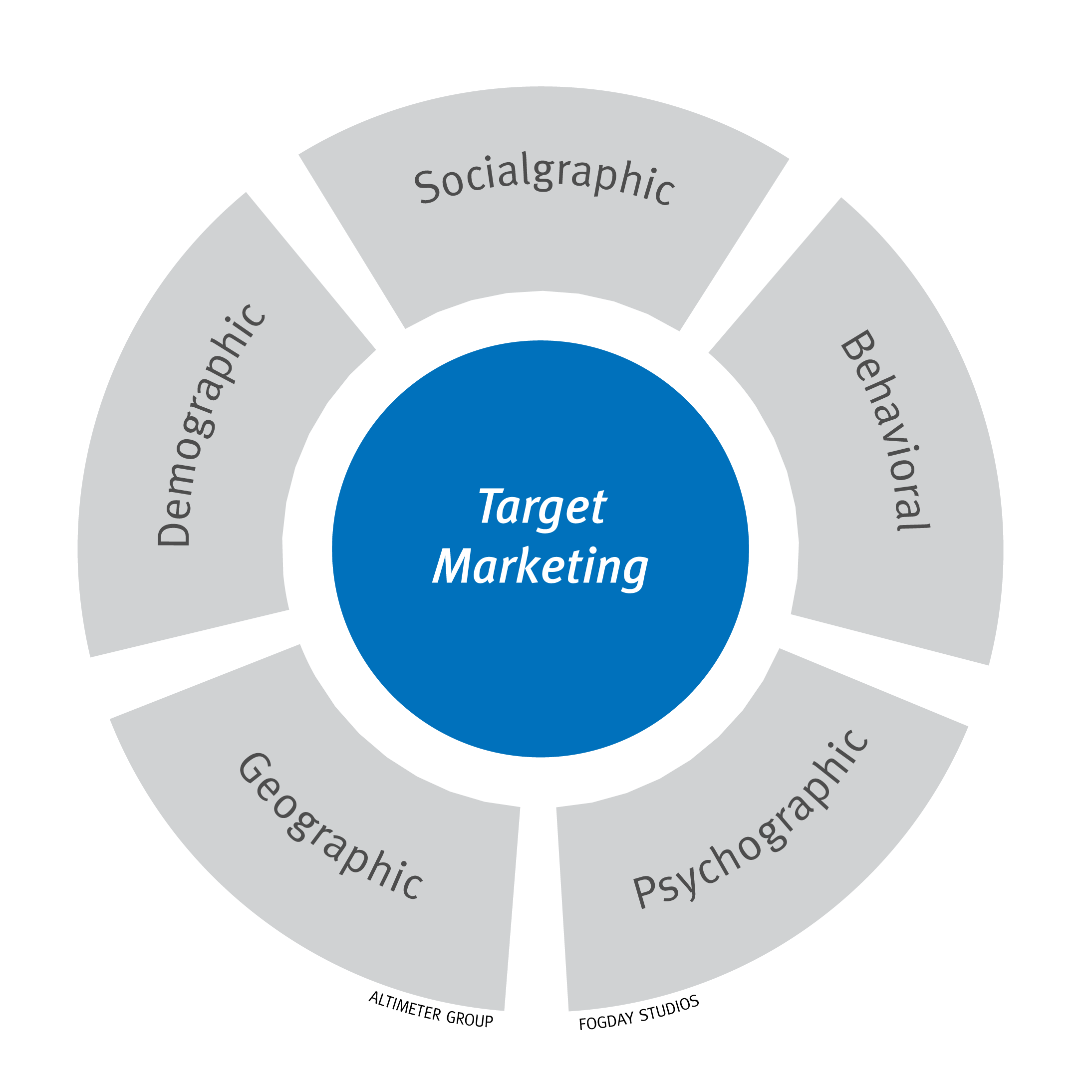 Patient education materials target audience chart