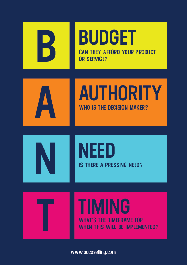 BANT SOCO selling Framework Sales Infographic