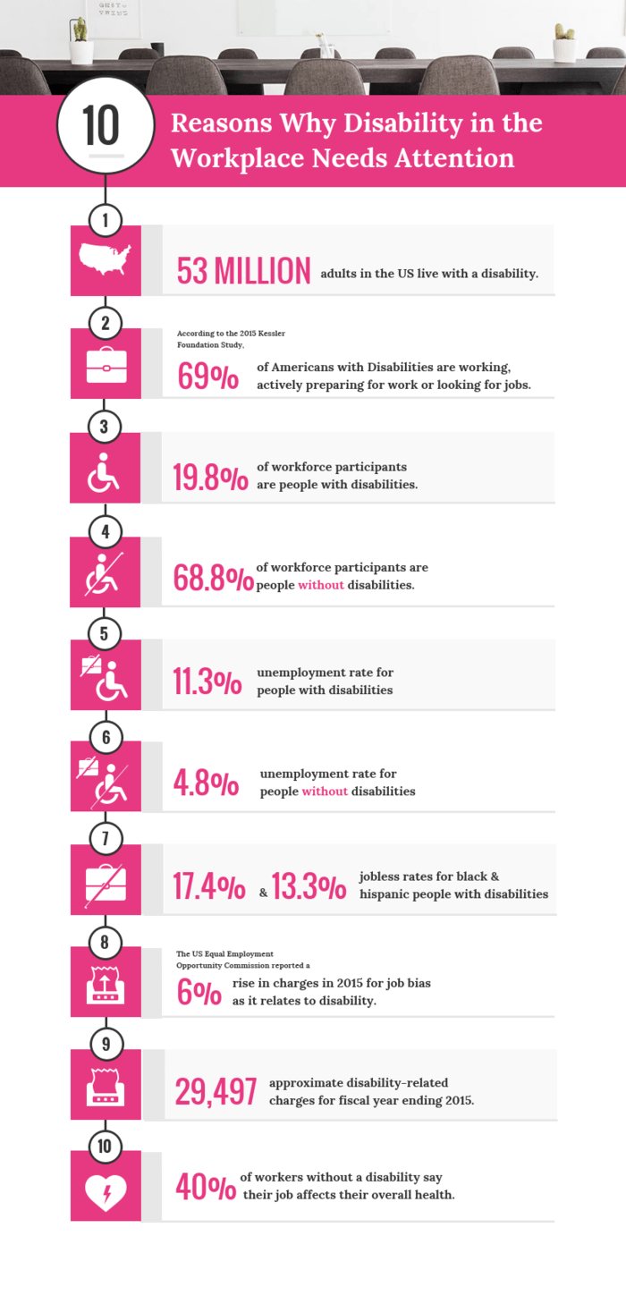 By the numbers infographic disability attention