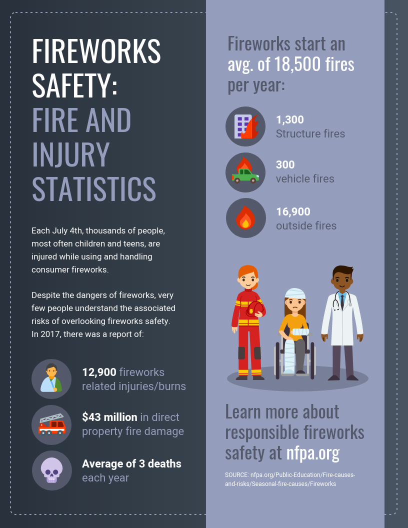 By the numbers infographic fireworks safety template