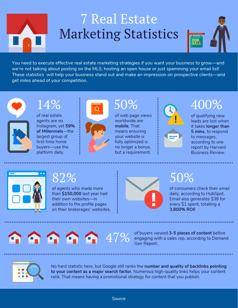 By the numbers infographic real estate marketing statistics