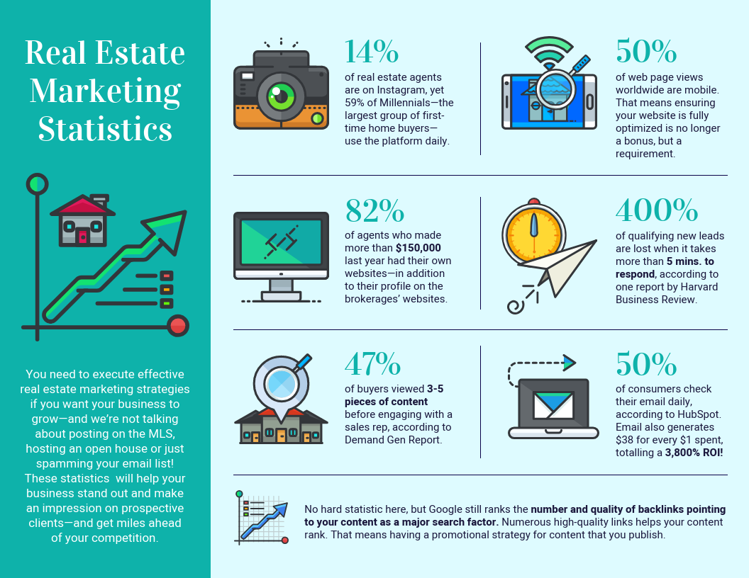 By the numbers infographic modern real estate stats