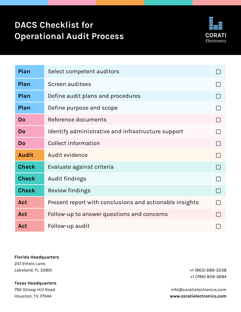 Checklist Infographic Template DACS Operational Audit Process