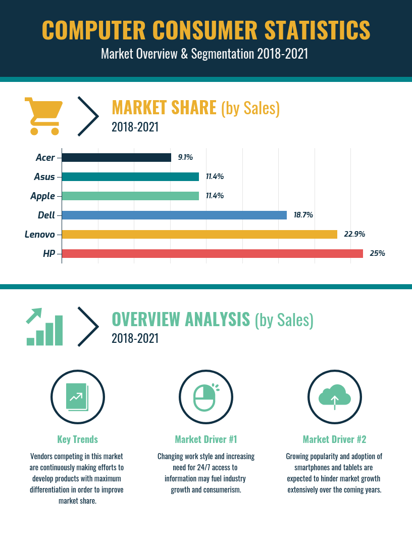 Data Design vs Infographic Example Computer Market Share Template