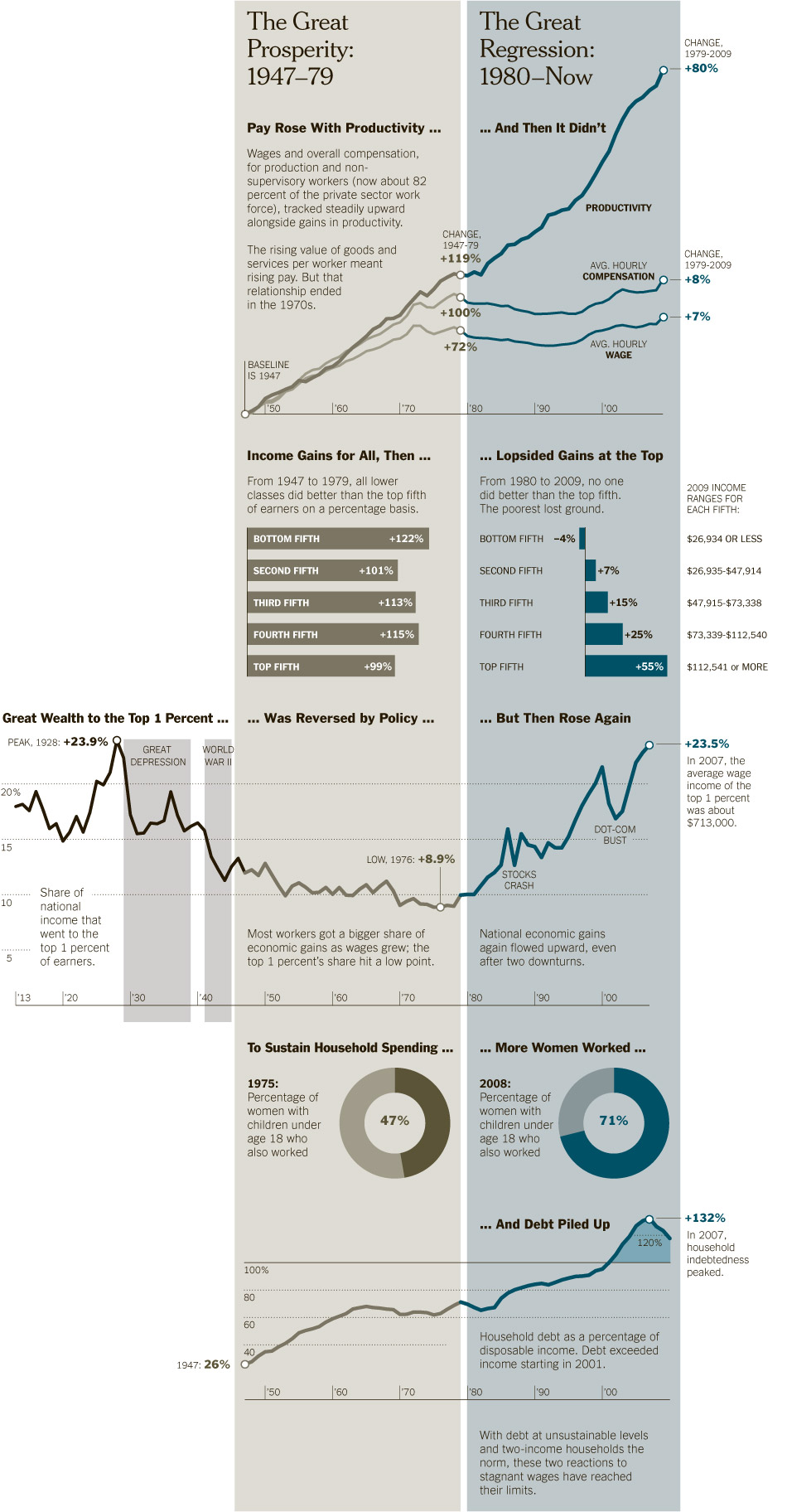 Data Design vs Infographic Example NY Times Income Inequality Infographic.