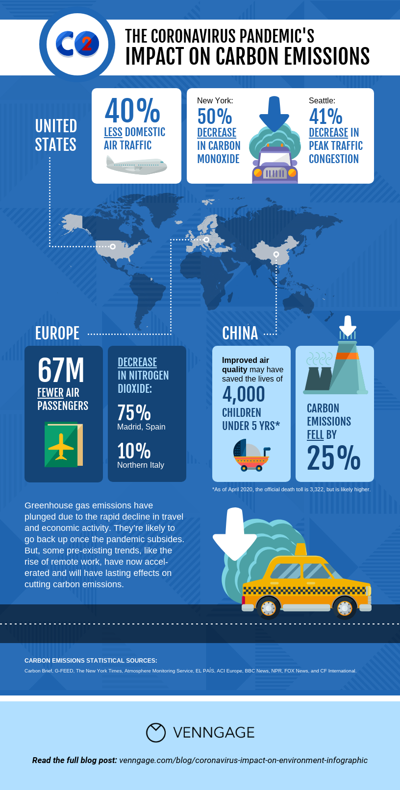 Data Design vs Infographic Example Pandemic CO2 Impact Template