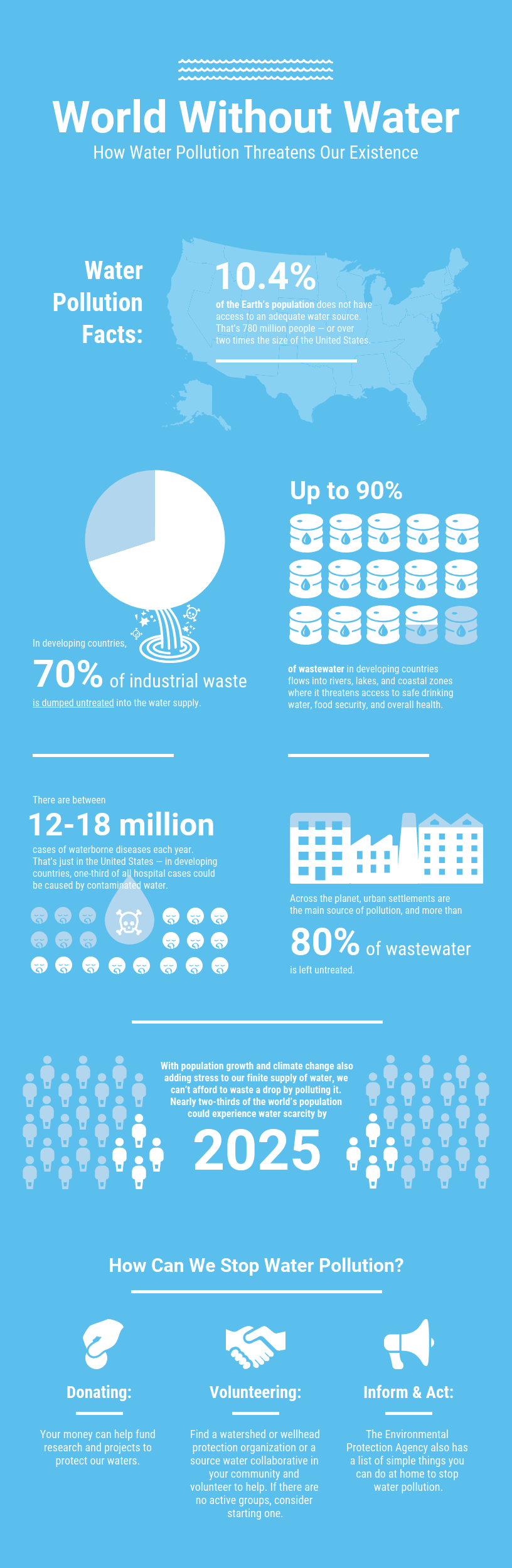 Data Design vs Infographic Example Water Pollution Template
