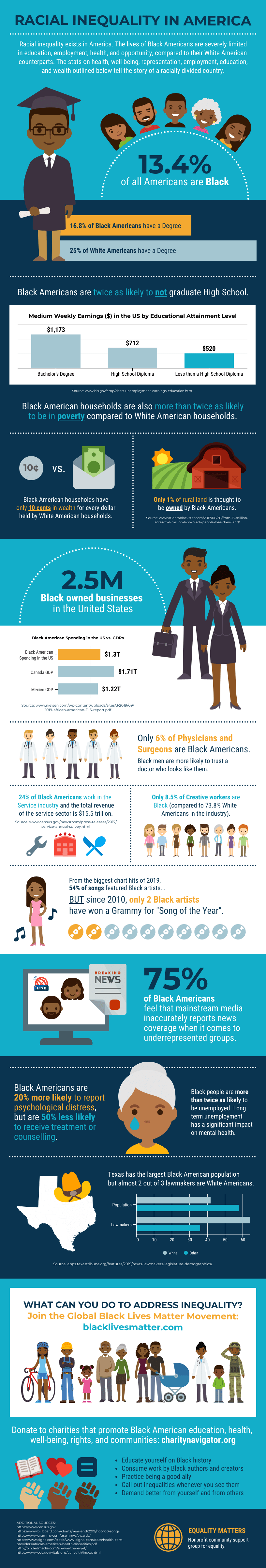 Data Design vs Infographic Racial Inequality US Template