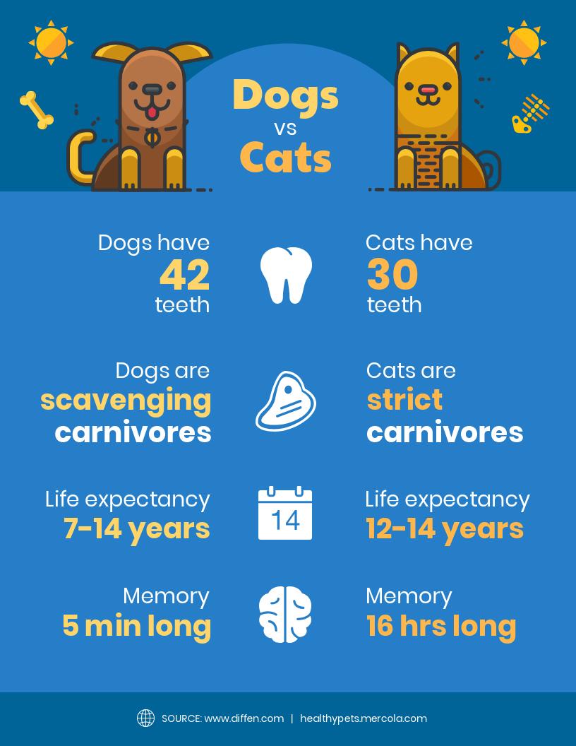 Data literacy dogs vs cats comparison infographic