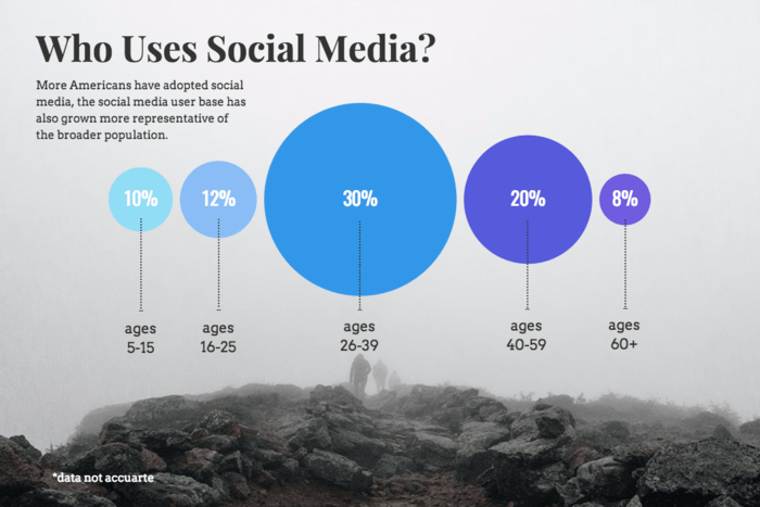 Demographic Infographic Template Social Media Bubble