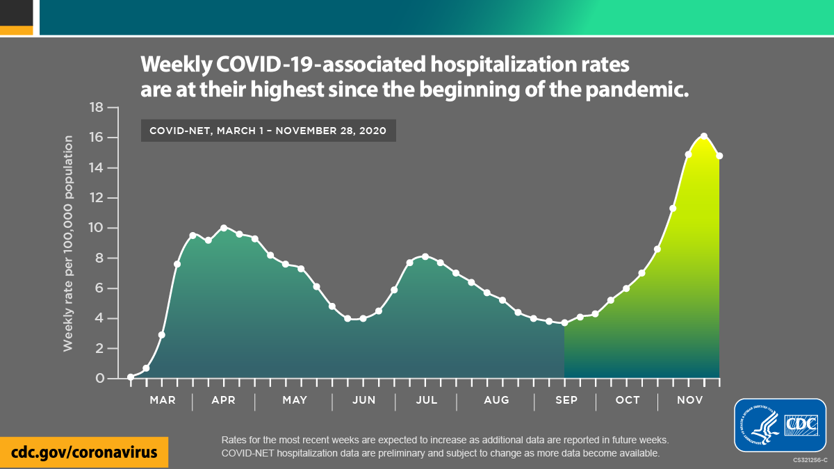 Healthcare Data Visualization CDC Covid19 Weekly Rate