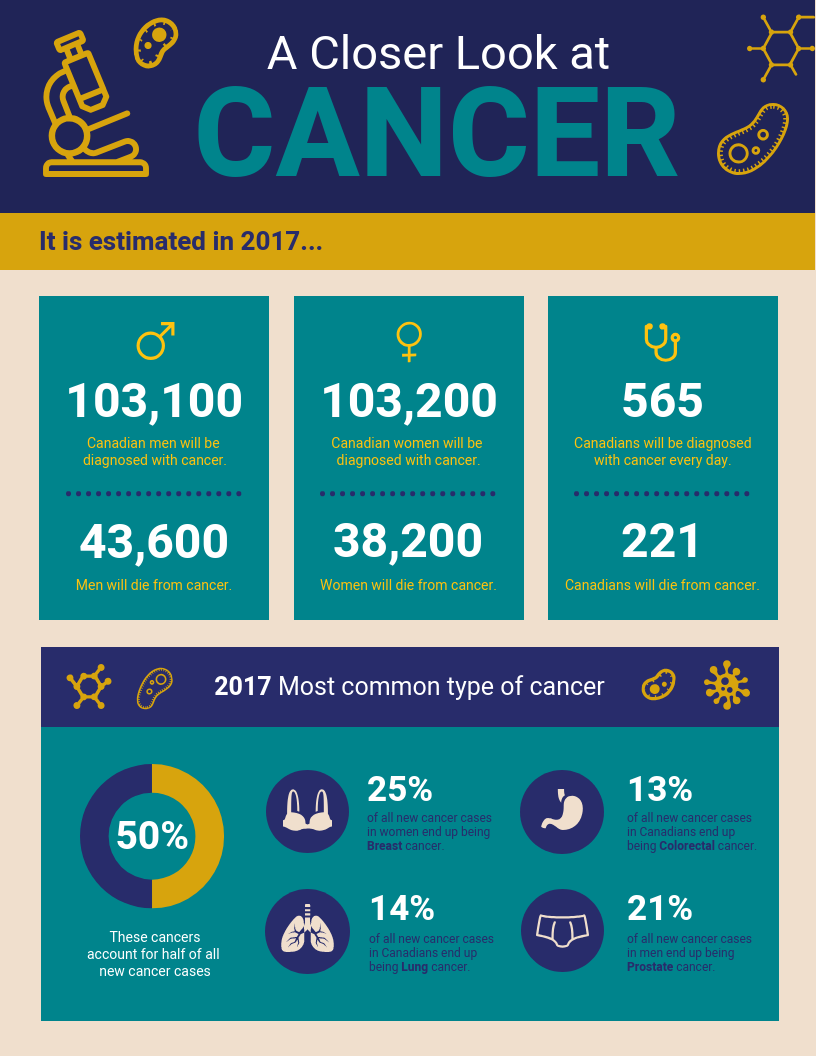 Healthcare Data Visualization Cancer Facts Infographic Vintage