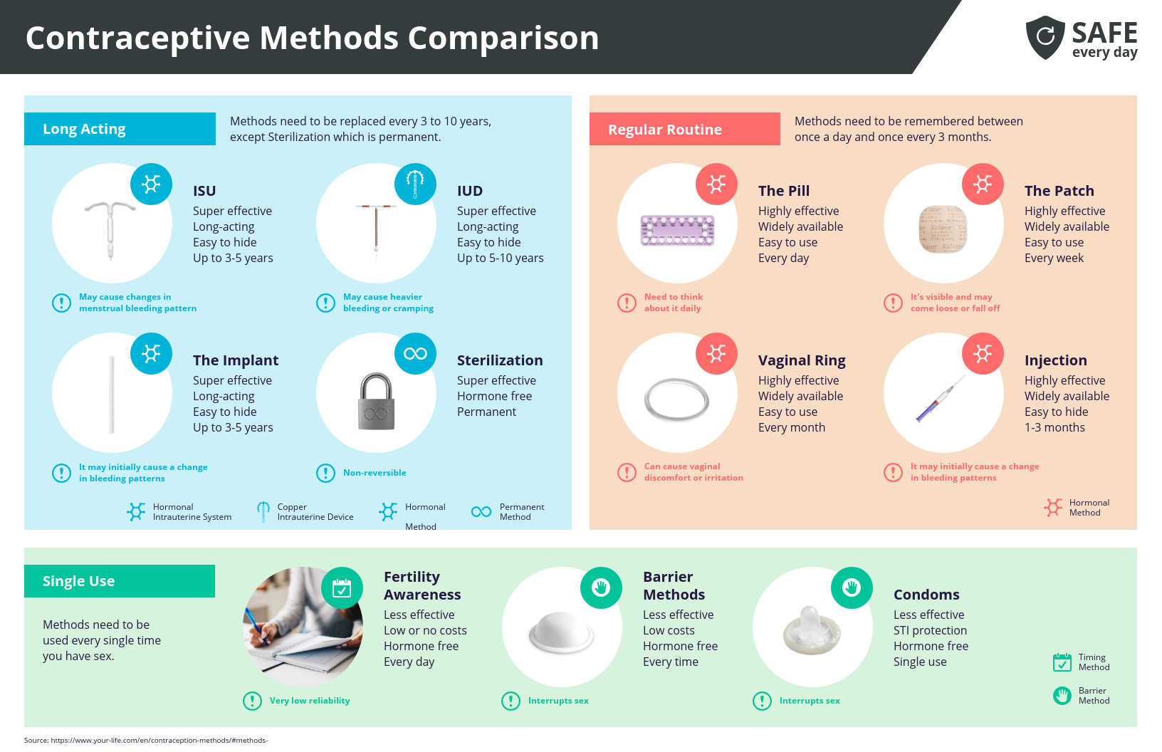 Healthcare Data Visualization Contraceptive Methods Comparison Infographic