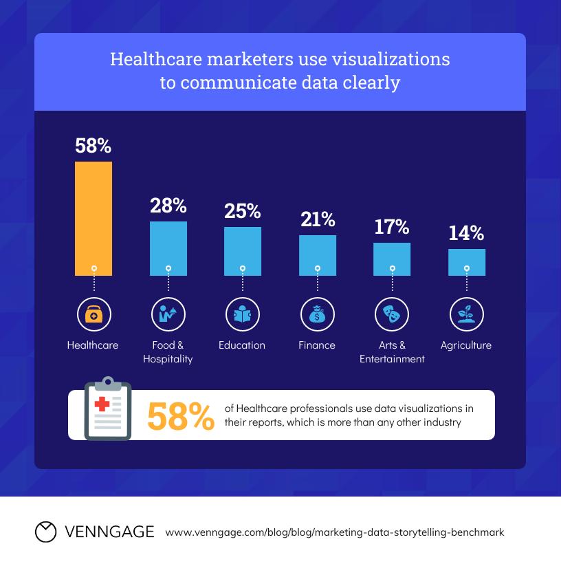 Healthcare Data Visualization Data Storytelling