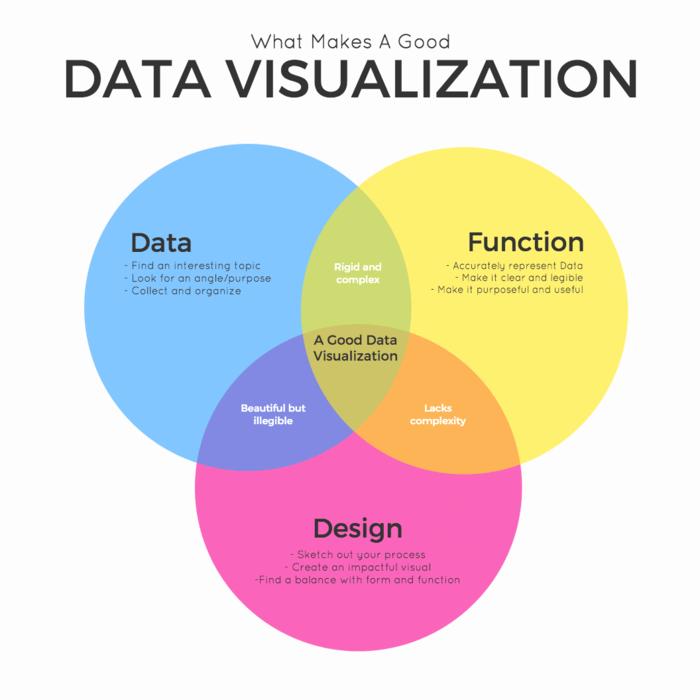 Healthcare Data Visualization Definition