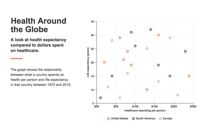 Healthcare Data Visualization Scatterplot Infographic