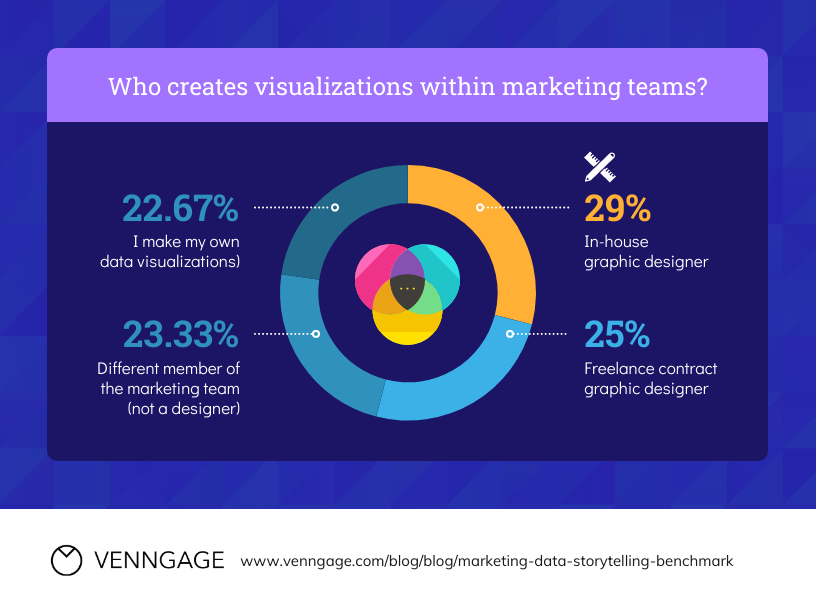 Infographic SEO Example Data Storytelling Marketing Pie Chart Template