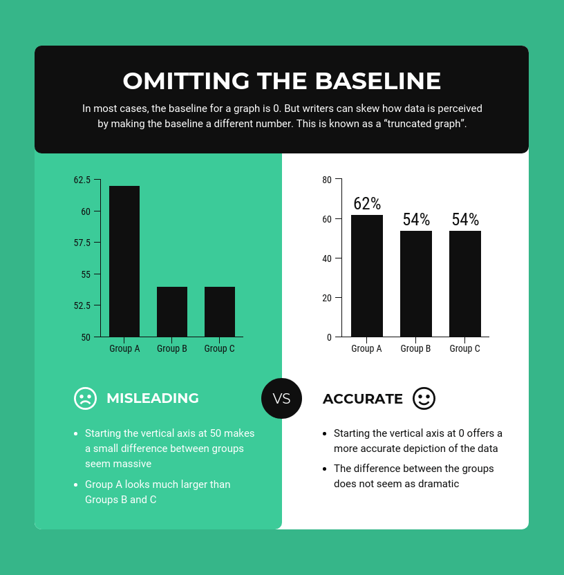 Infographic SEO example comparison bar chart template