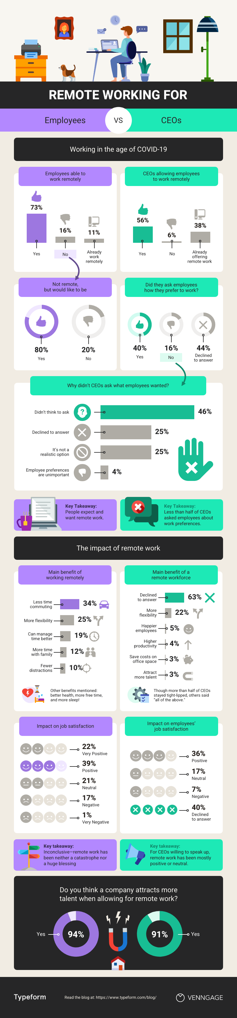 Infographic fonts remote working employees vs ceos template