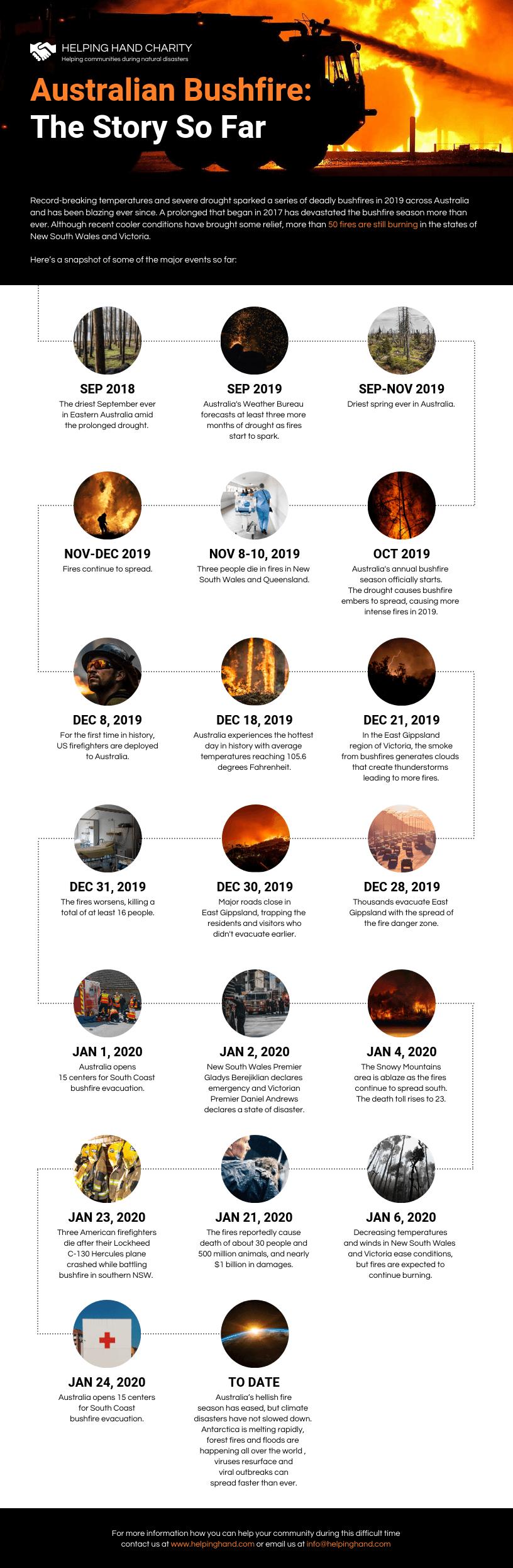 Infographic layout Australia bushfires timeline