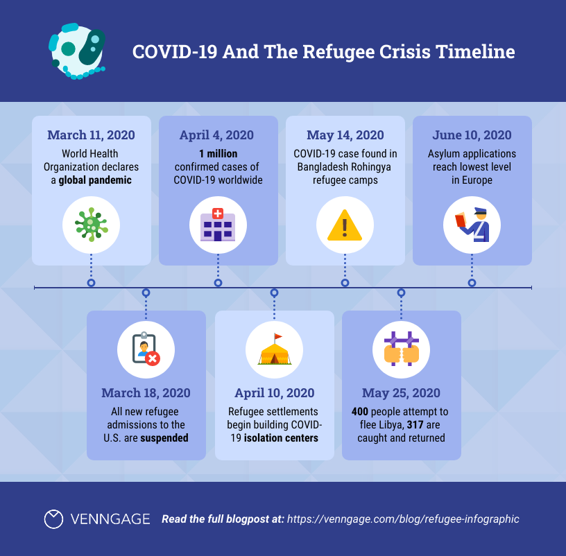 Infographic layout COVID19 refugee crisis timeline