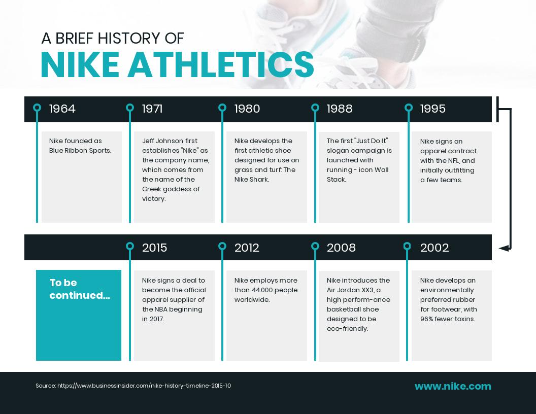 Infographic layout Nike history timeline