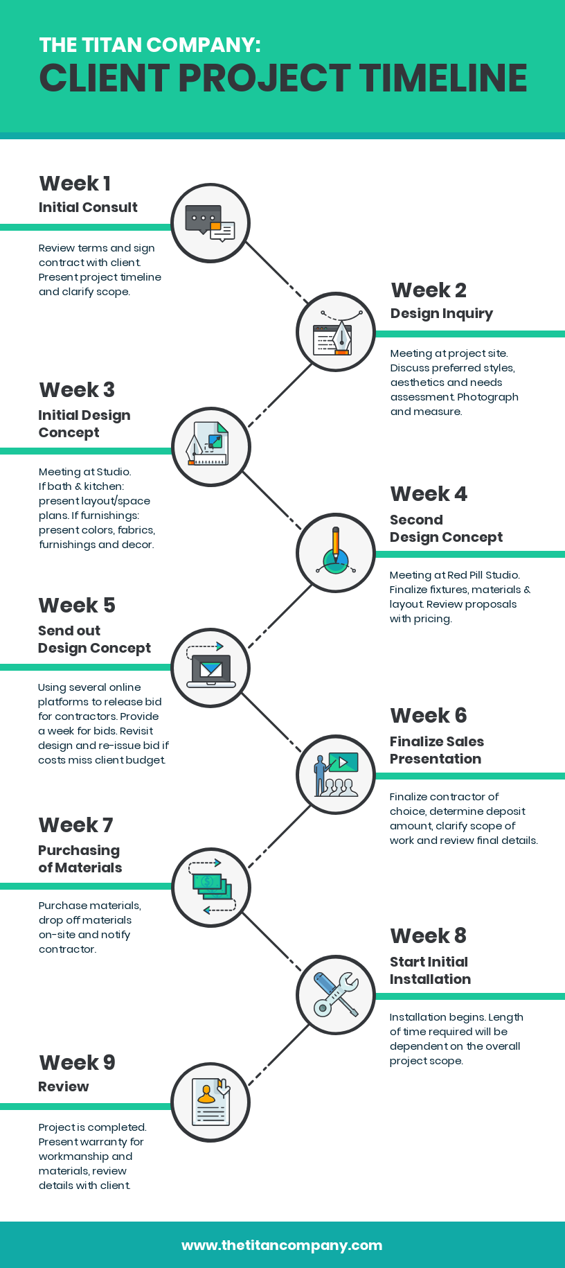 Infographic layout client project timeline
