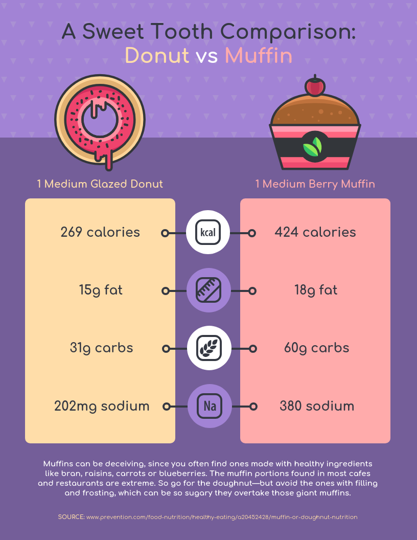 Infographic layout donut vs muffin nutrition