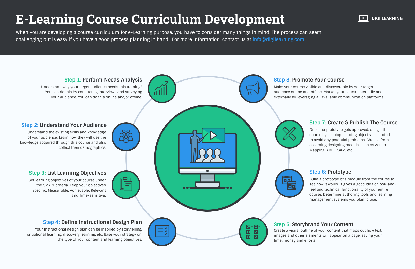 Infographic layout elearning course development circular layout