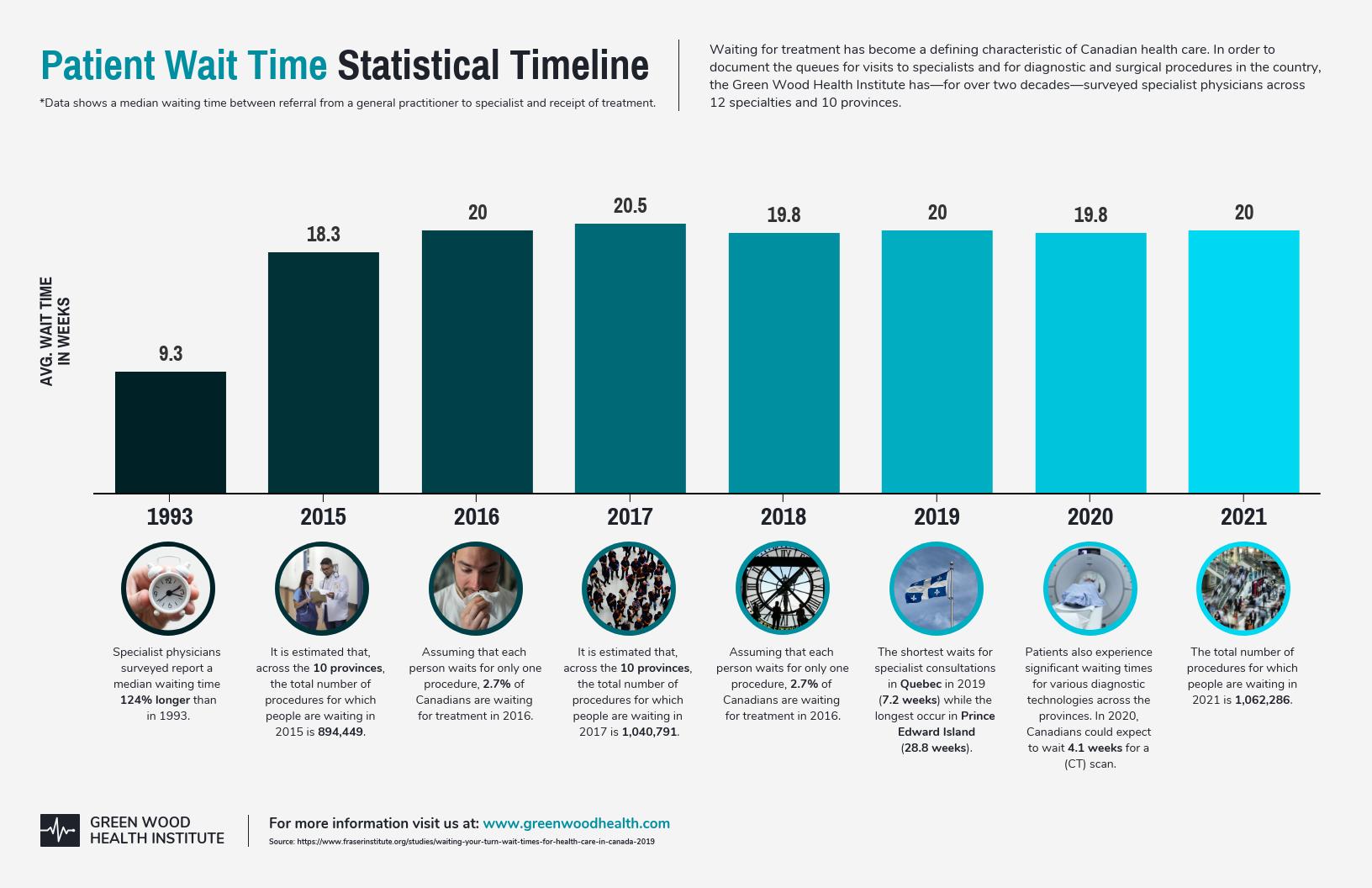 Healthcare Data Visualization Patient Wait Time