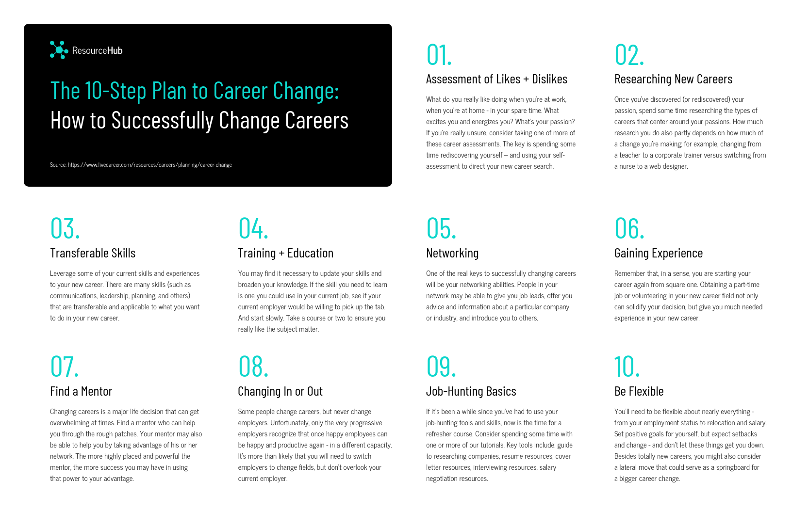 Infographic layout plan to career change