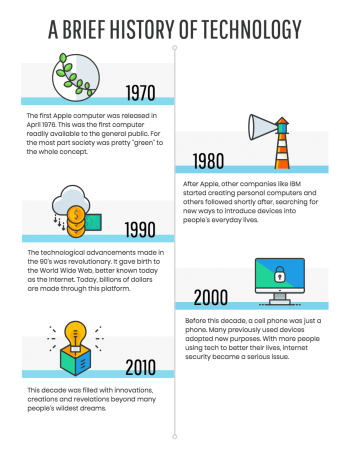 Infographic layout technology timeline