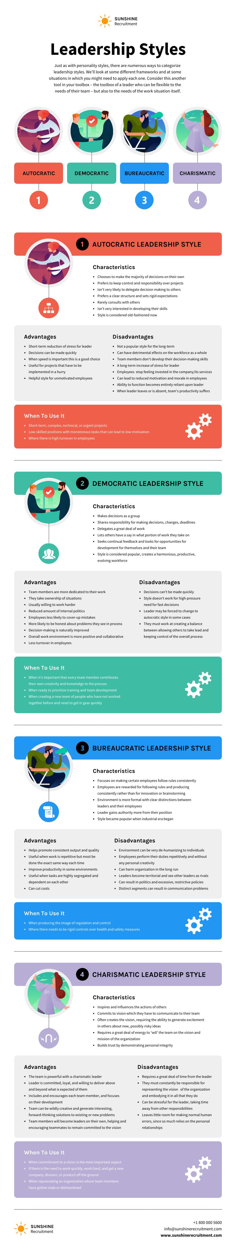 Training material leadership styles information