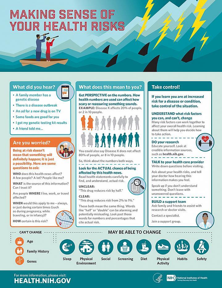 Leadership in change management NIH making sense of health risks