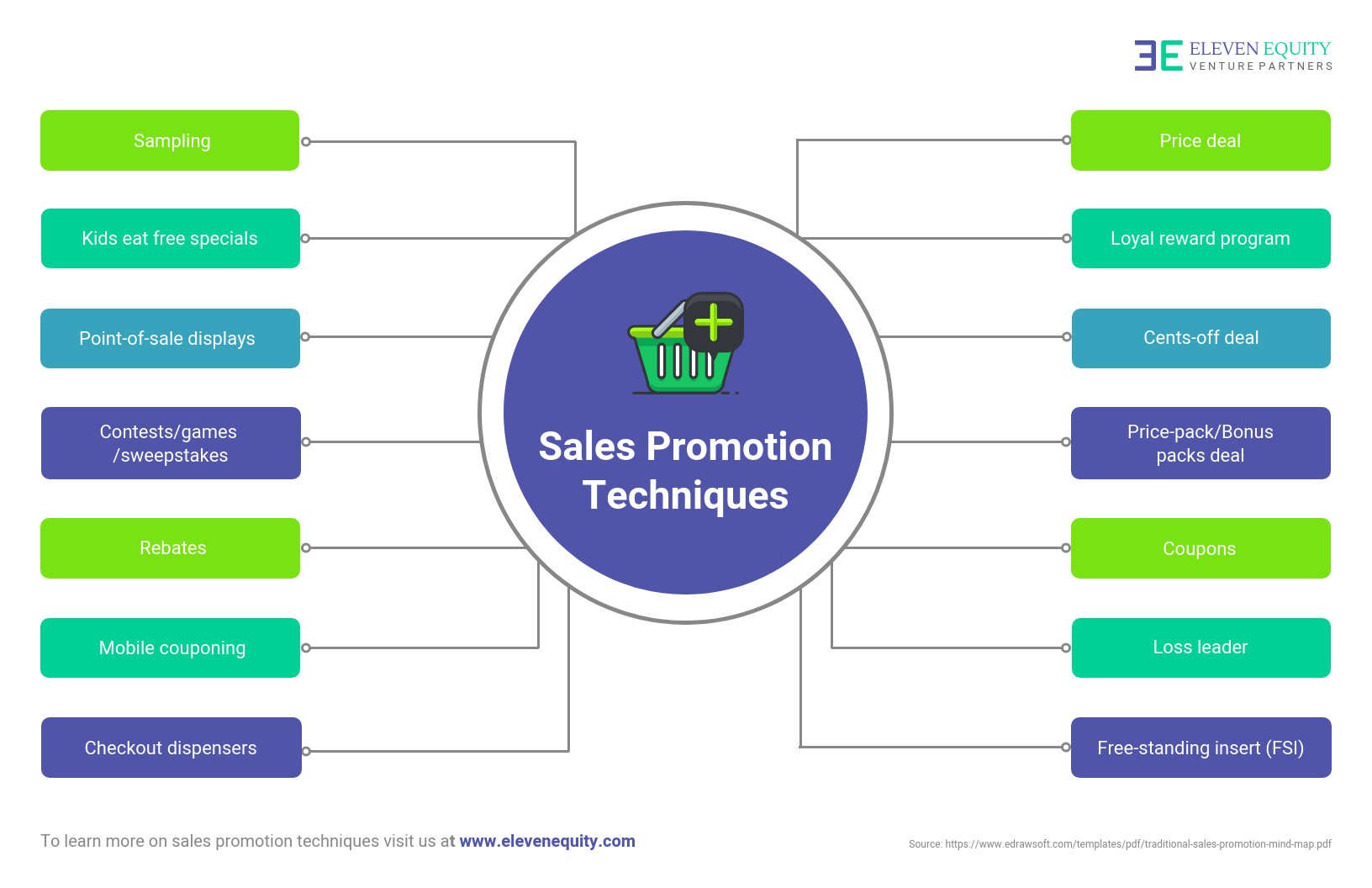 Bright Techniques for Sales Infographic Template