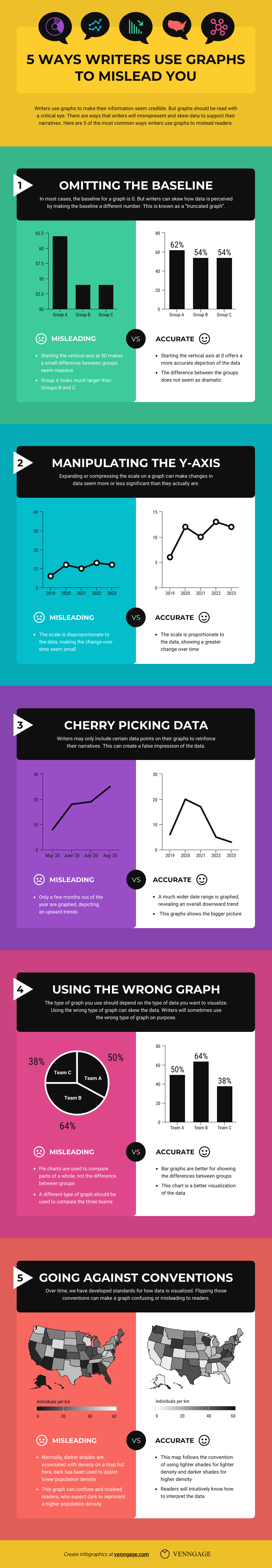 data literacy 5 ways writers use graphs to mislead